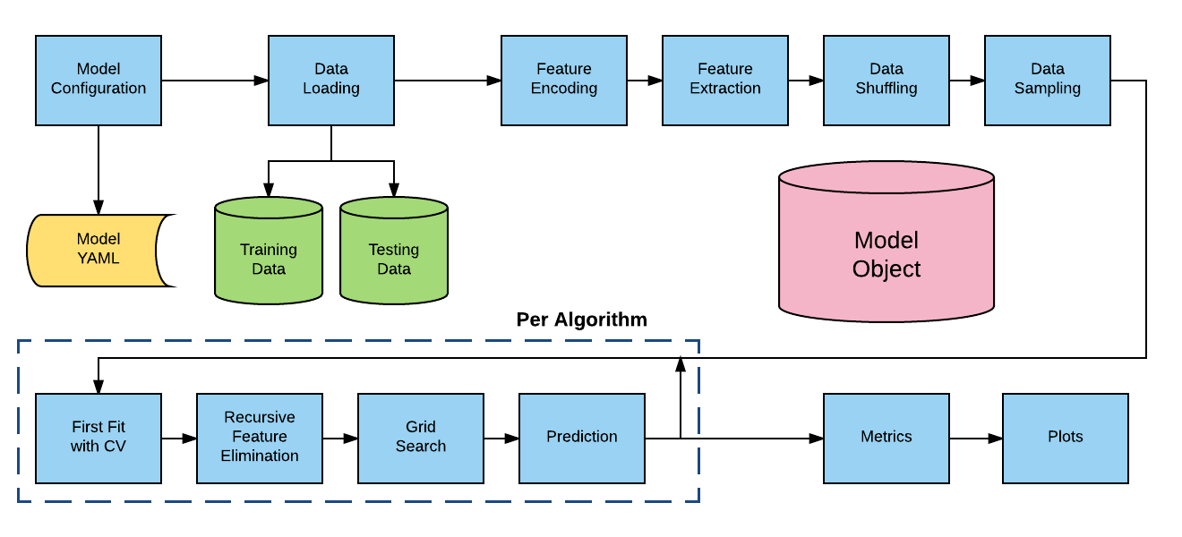Alphapy A Machine Learning Pipeline For Data Scientists And
